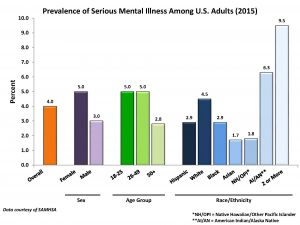 Prevalence of Serious Mental Illness Among U.S. Adults (2015) per the National Institute of Mental Health. (See https://www.nimh.nih.gov/health/statistics/prevalence/serious-mental-illness-smi-among-us-adults.shtml, visited on 9/5/17)